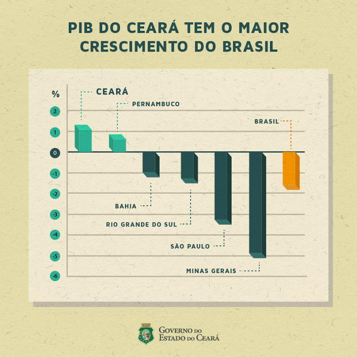 gráfico pib