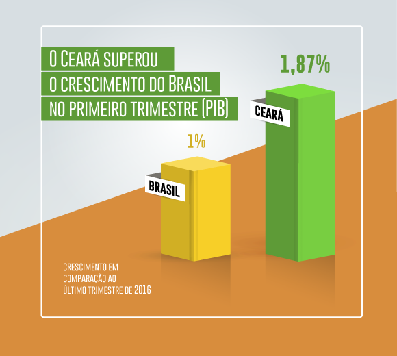 quadro-pib-ceara-brasil